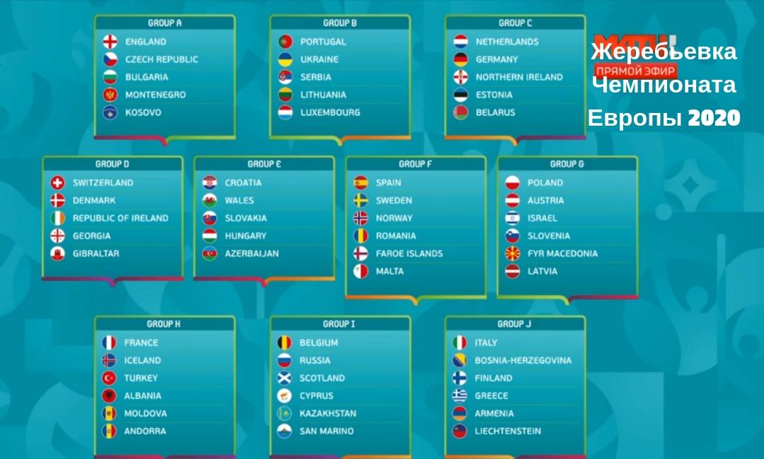 zherebevka-chempionata-evropy-2020-rezultaty